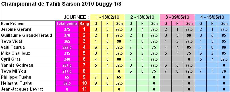 classement2010.jpg